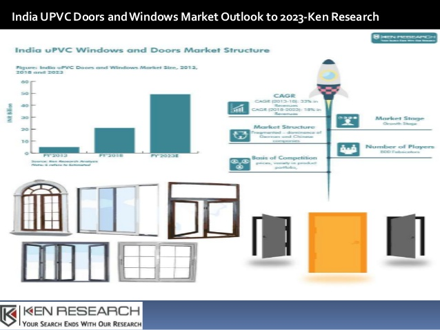 Image Result For Upvc Doors Windows Market 2023 Growth Forecast Ysis By Manufacturers Regions